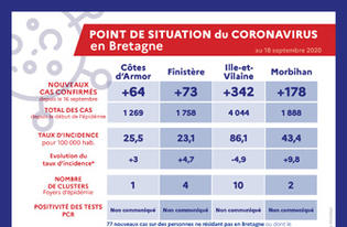 Point de situation du Coronavirus en Bretagne au 18 septembre 2020